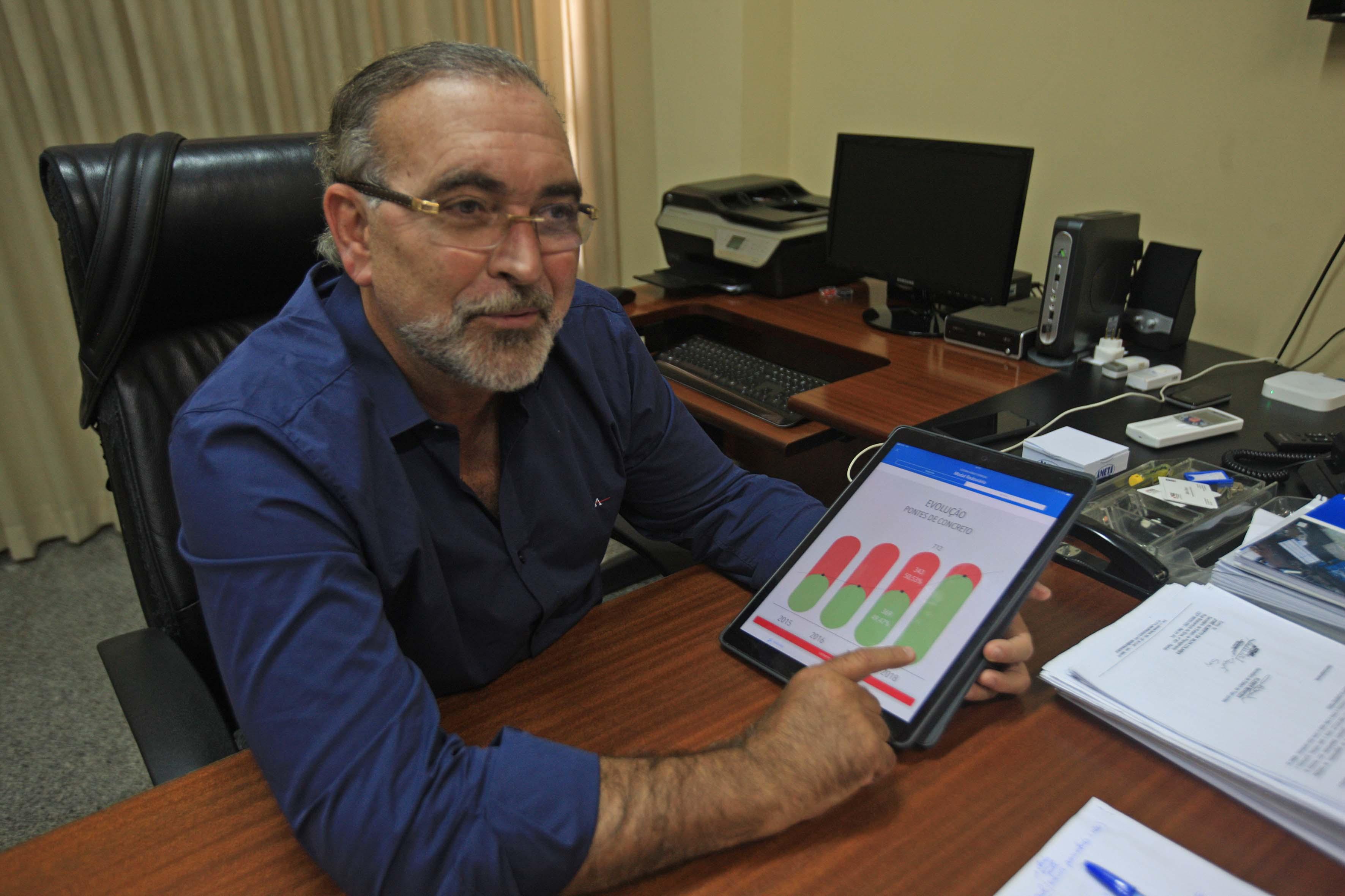 O secretário Kléber Menezes informa que hoje o Estado está construindo 78 pontes, o que totaliza um investimento de R$ 129 milhões